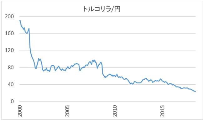 トルコリラ円